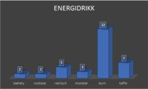 aldersgrensen på energidrikk